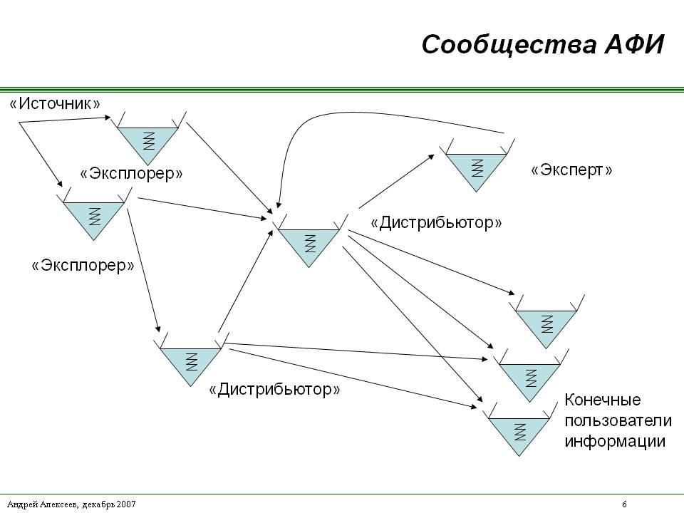 <h1>Активно-адаптивное коммуникативное поведение и активные фильтры информации  (АФИ), или как не утонуть в потоках информации</h1>