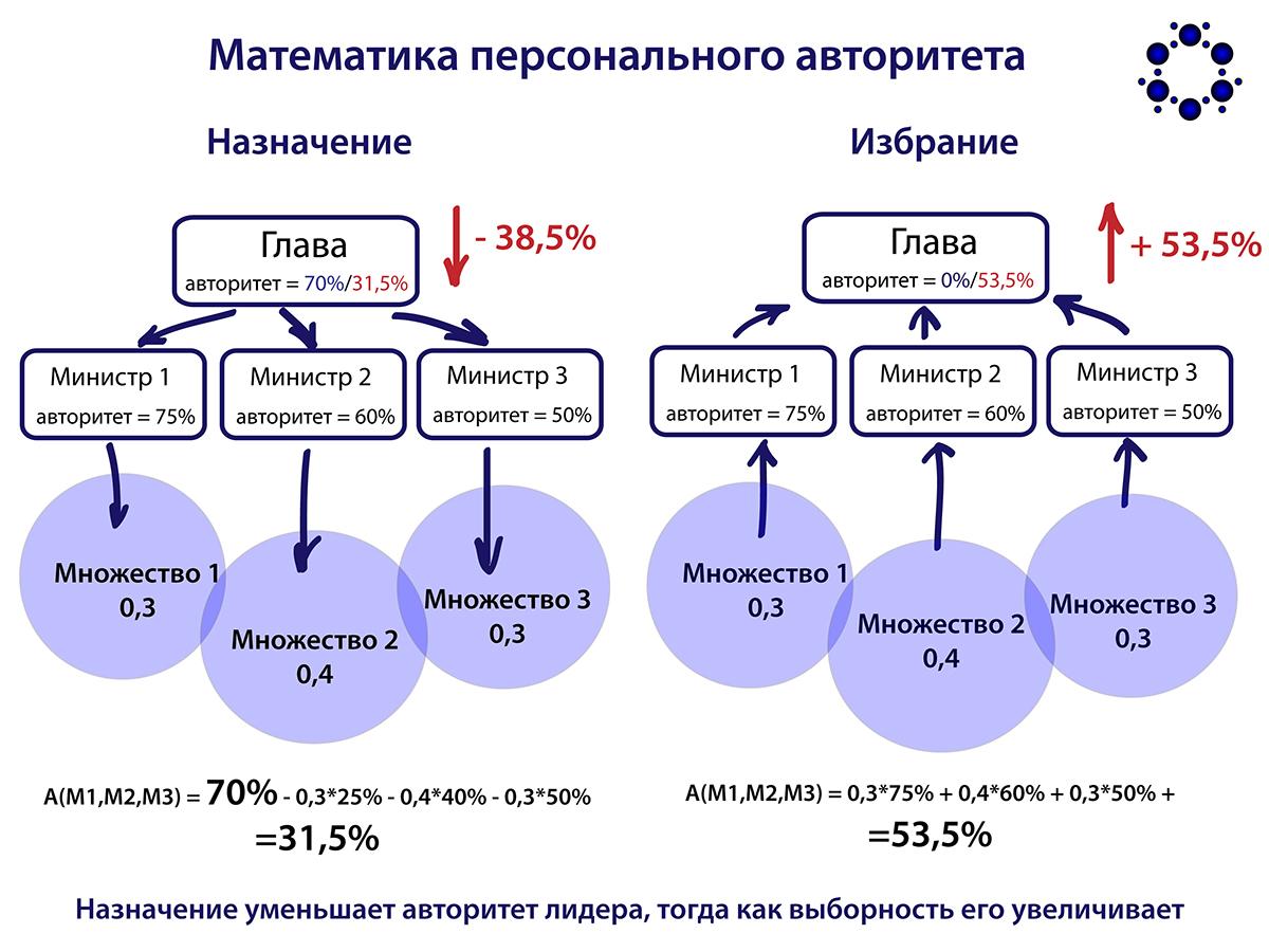 <h1>Математика демократии - избрание vs. назначение</h1>