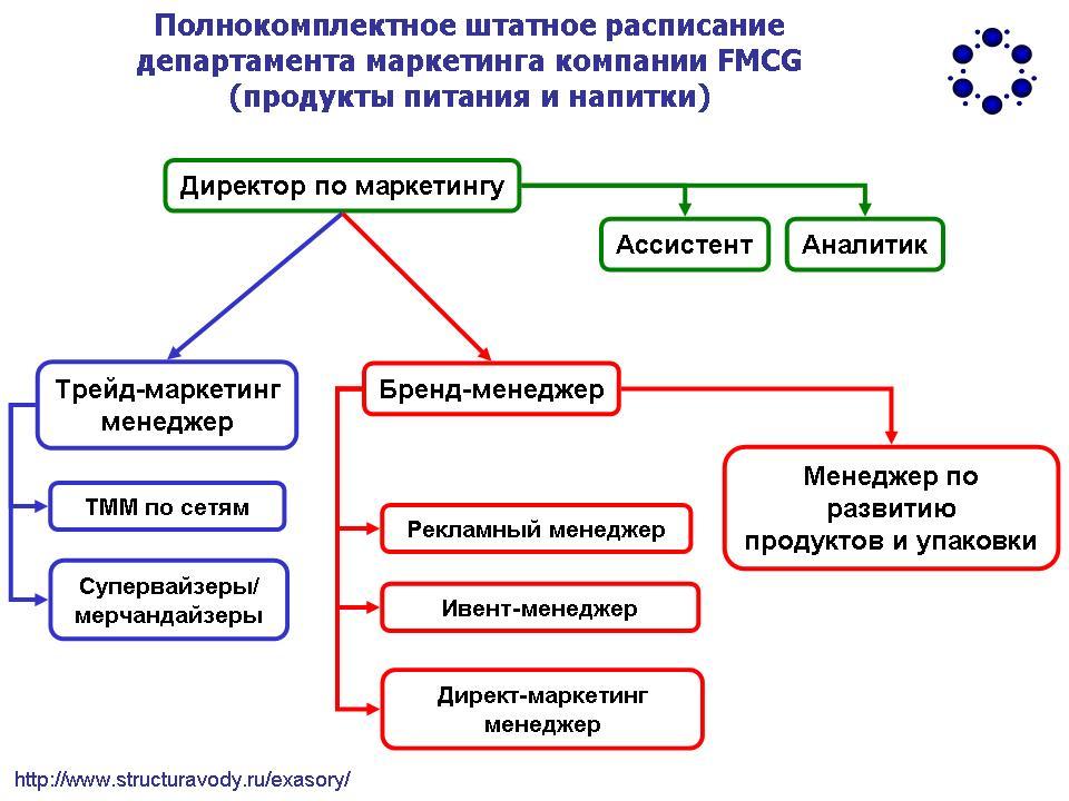<h1>Оптимизация штатной структуры маркетинга в компании FMCG</h1>