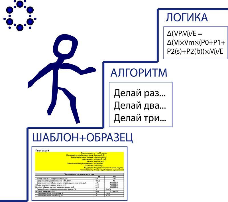 <h1>Как заставить работать шаблон</h1>