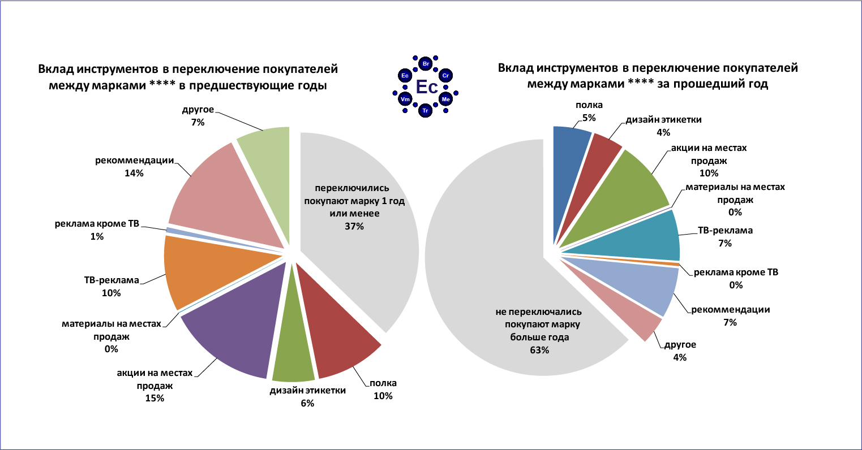 Измерение вклада инструментов маркетинга в продажи бренда и эффективное распределение маркетингового бюджета, приносящее максимальный результат роста продаж на единицу инвестиций в маркетинг.