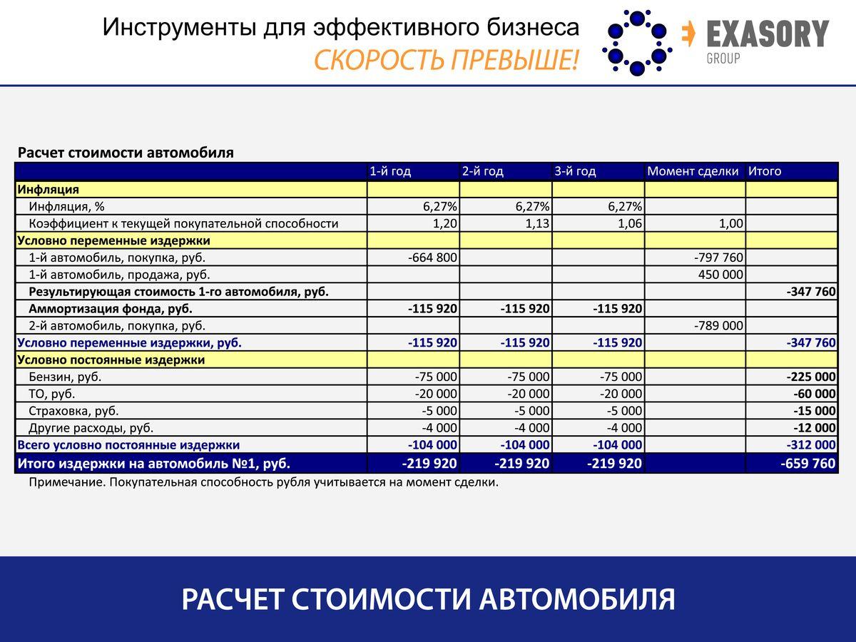 <h1>ЕГЭ по маркетингу: корректный расчет фактической стоимости</h1>