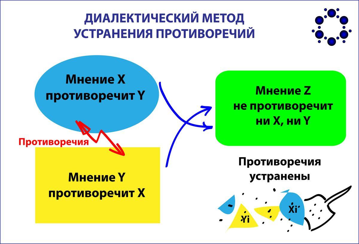 <h1>Теория споров: диалектический способ разрешения противоречий - часть 2</h1>