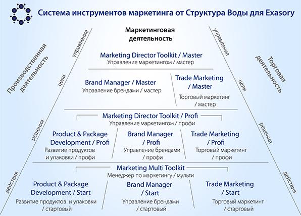Система инструментов маркетинга Структура Воды для EXASORY