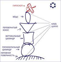 Гироскопы